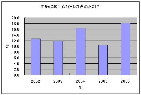 性をとりまく環境と性行動の実情産婦人科外来アンケート(2002-2006年)の結果から